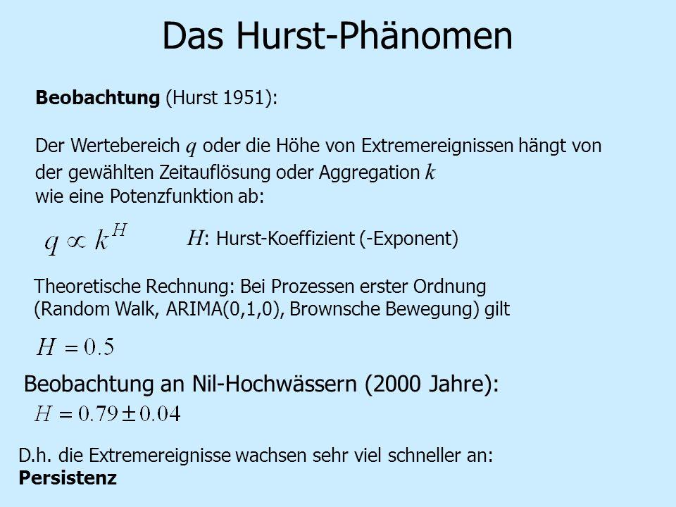 Das Hurst-Phänomen H: Hurst-Koeffizient (-Exponent)