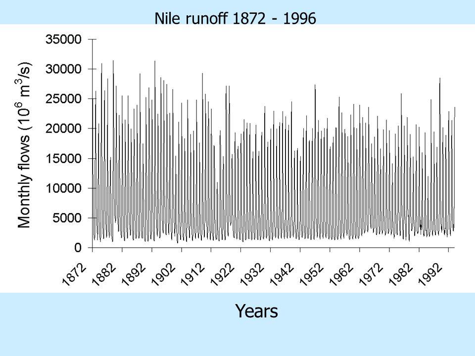 Nile runoff 1872 - 1996 Years