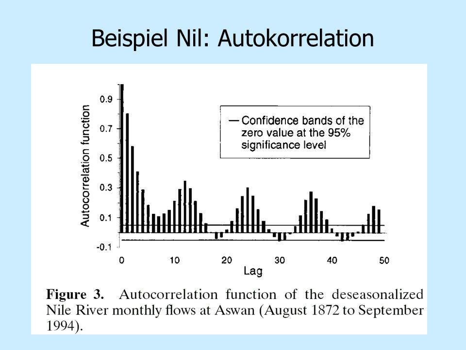 Beispiel Nil: Autokorrelation