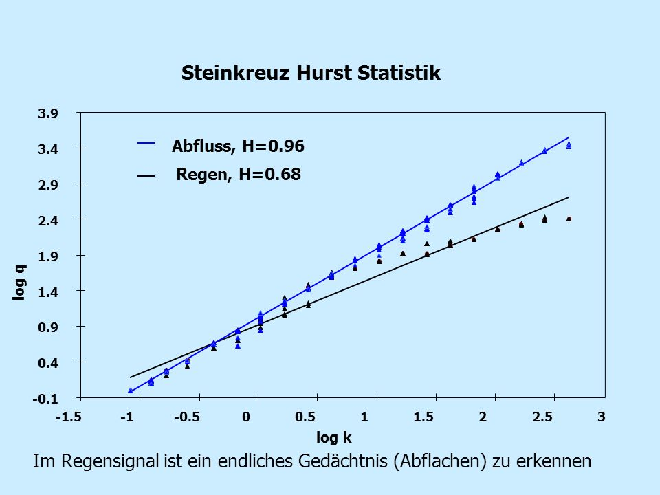 Steinkreuz Hurst Statistik