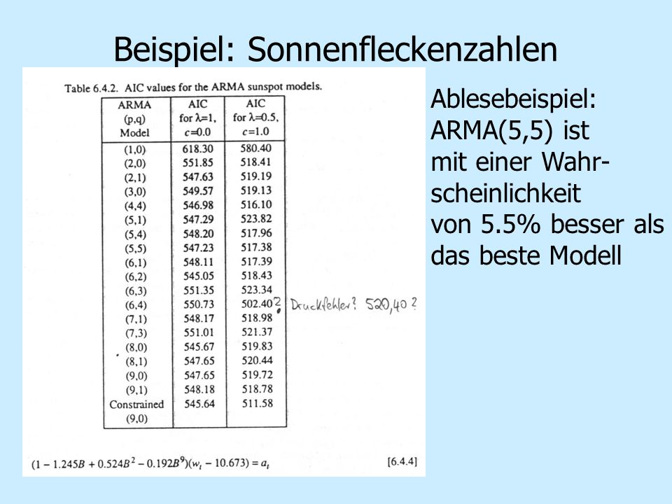 Beispiel: Sonnenfleckenzahlen