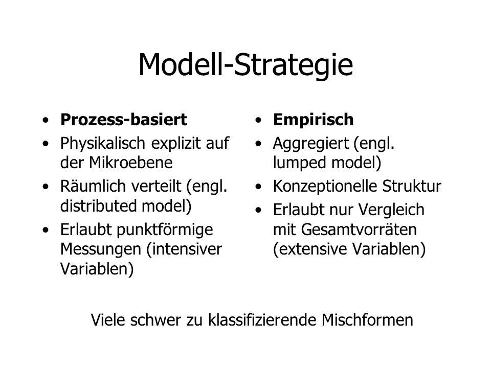 Modell-Strategie Prozess-basiert
