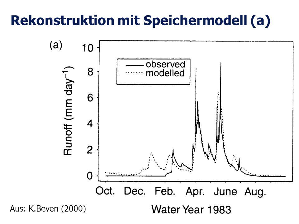Rekonstruktion mit Speichermodell (a)