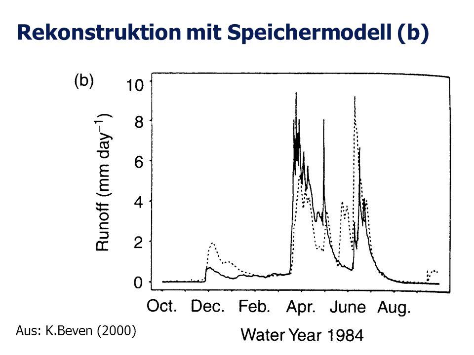 Rekonstruktion mit Speichermodell (b)