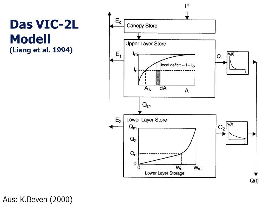 Das VIC-2L Modell (Liang et al. 1994)