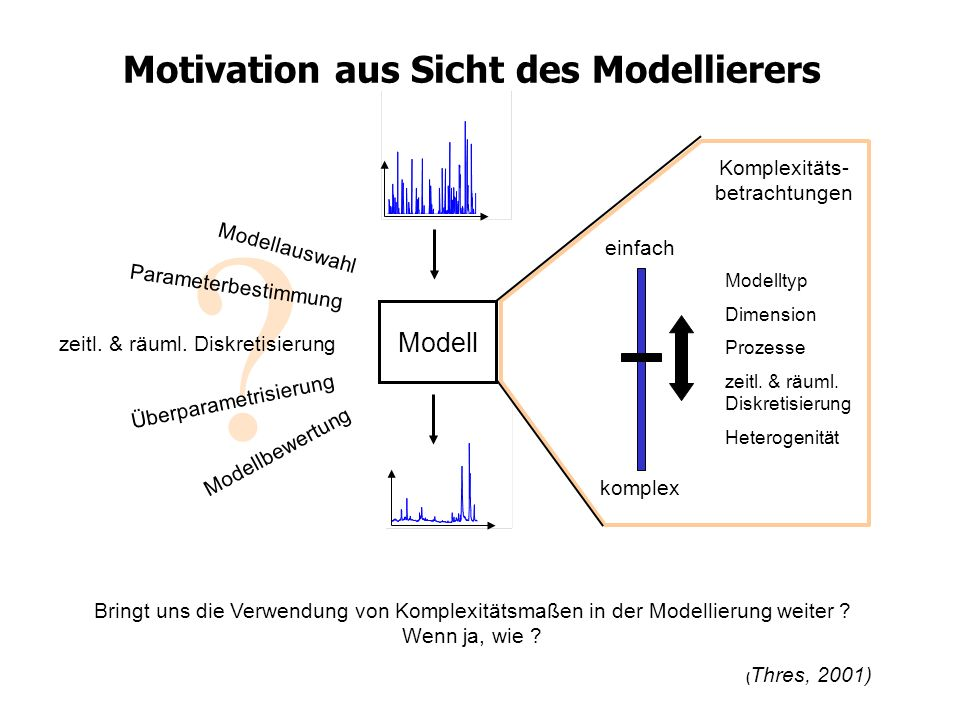 Motivation aus Sicht des Modellierers