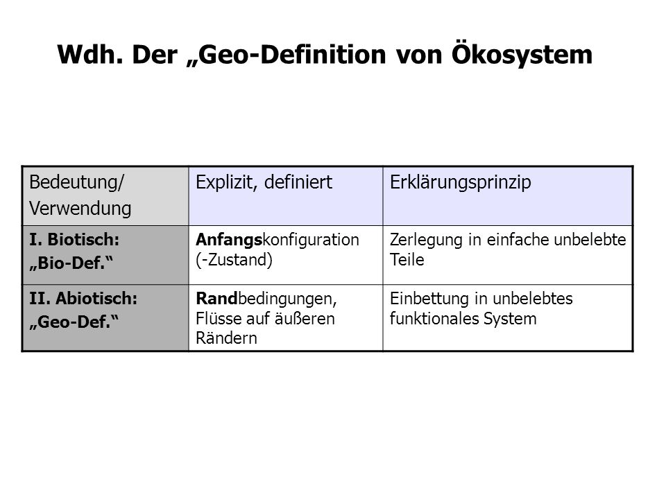 """Wdh. Der """"Geo-Definition von Ökosystem"""