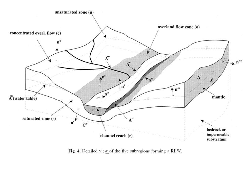 Die Subregionen eines REWs