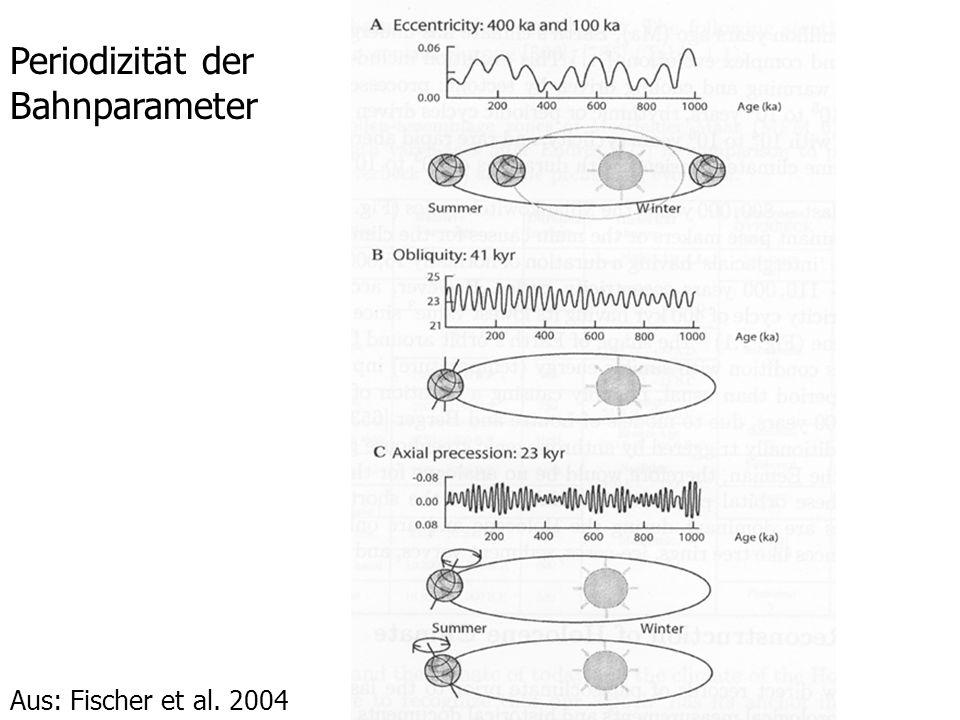 Periodizität der Bahnparameter