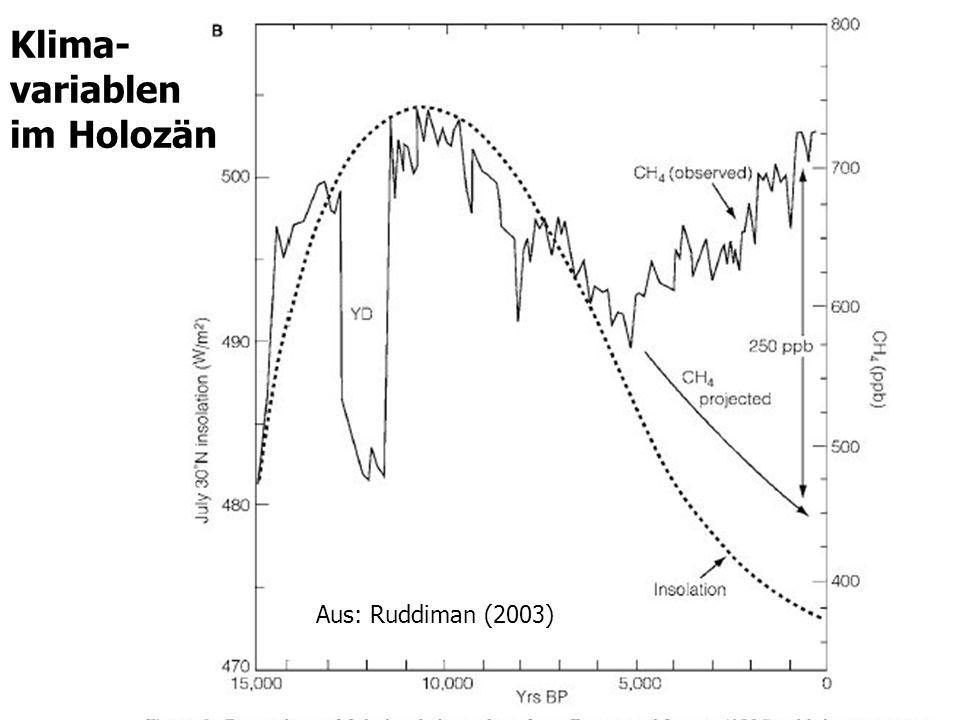 Klima- variablen im Holozän