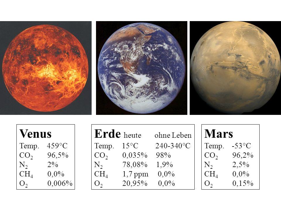 Venus Erde heute ohne Leben Mars Temp. 459°C CO2 96,5% N2 2% CH4 0,0%