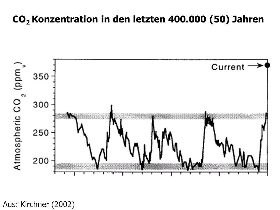 CO2 Konzentration in den letzten 400.000 (50) Jahren
