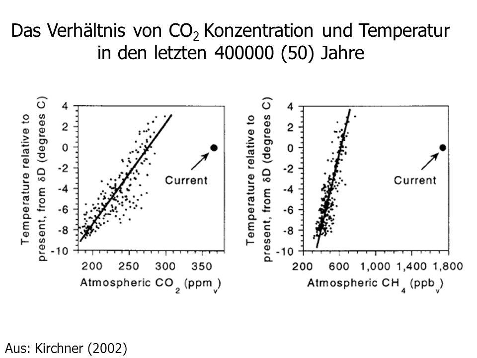 Das Verhältnis von CO2 Konzentration und Temperatur in den letzten 400000 (50) Jahre
