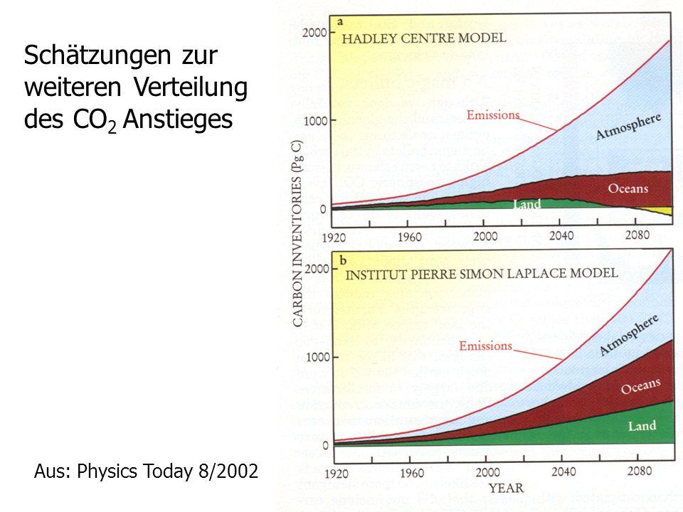 Schätzungen zur weiteren Verteilung des CO2 Anstieges