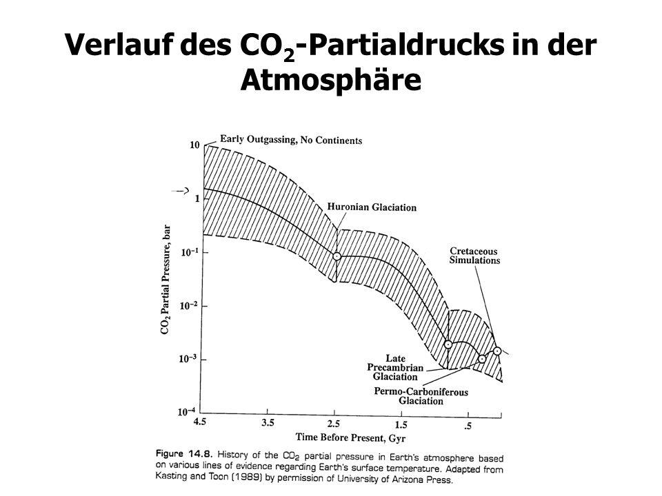 Verlauf des CO2-Partialdrucks in der Atmosphäre