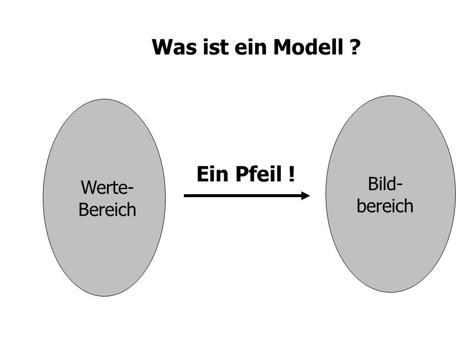 Was ist ein Modell Ein Pfeil ! Bild- bereich Werte- Bereich