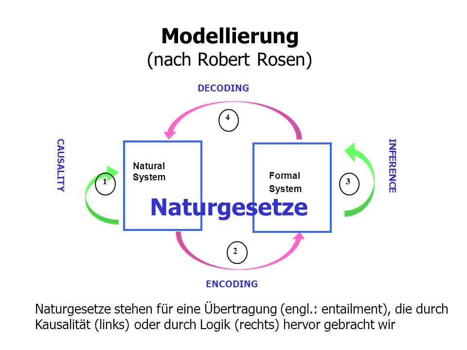 Modellierung (nach Robert Rosen)