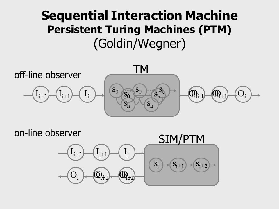 Sequential Interaction Machine Persistent Turing Machines (PTM) (Goldin/Wegner)