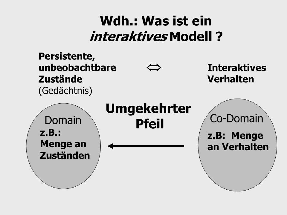 Wdh.: Was ist ein interaktives Modell