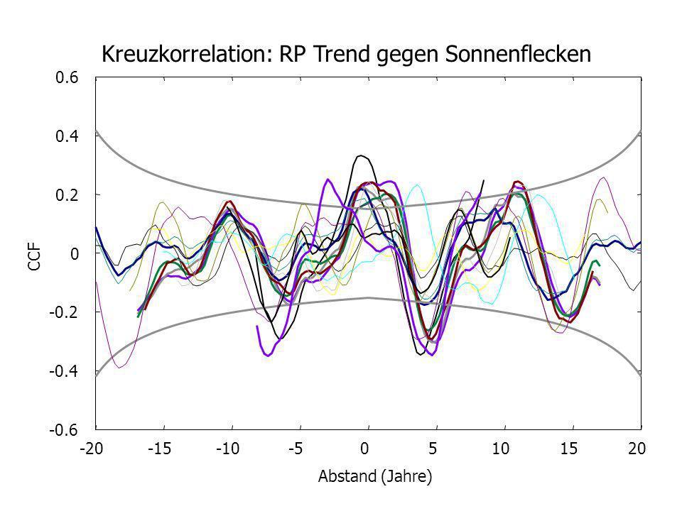 Kreuzkorrelation: RP Trend gegen Sonnenflecken