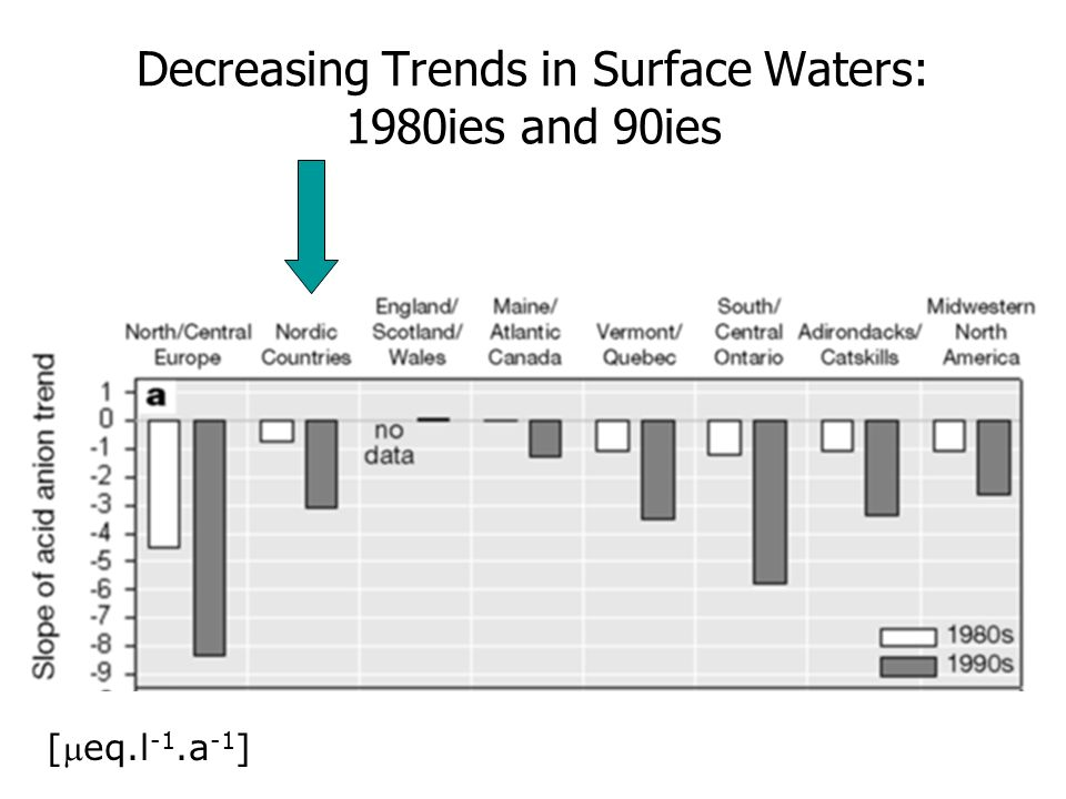 Decreasing Trends in Surface Waters: 1980ies and 90ies