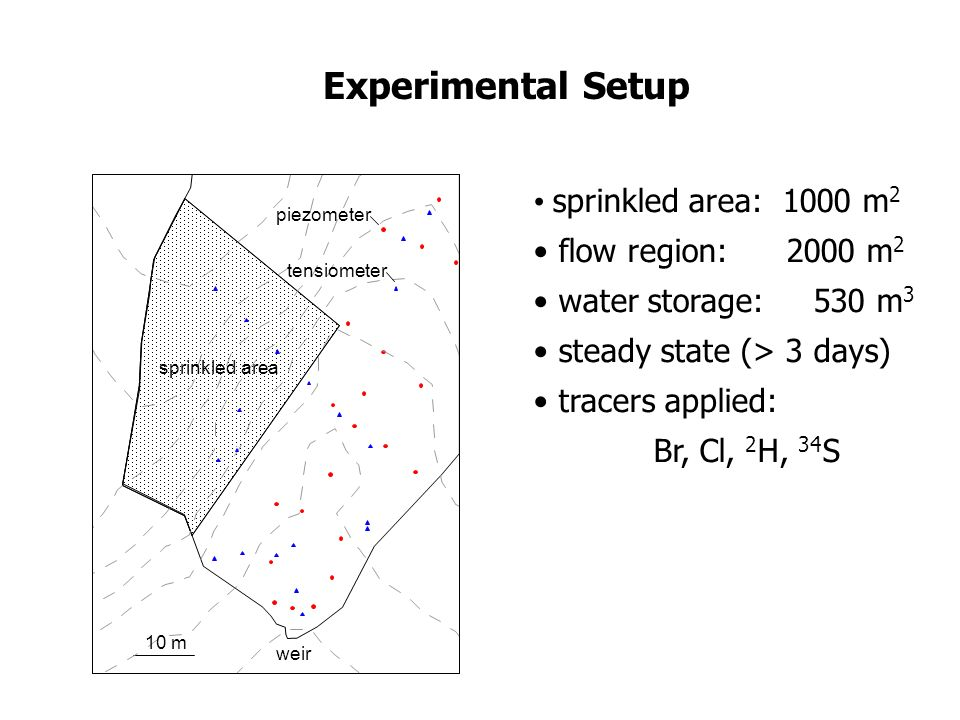 Experimental Setup sprinkled area: 1000 m2 flow region: 2000 m2