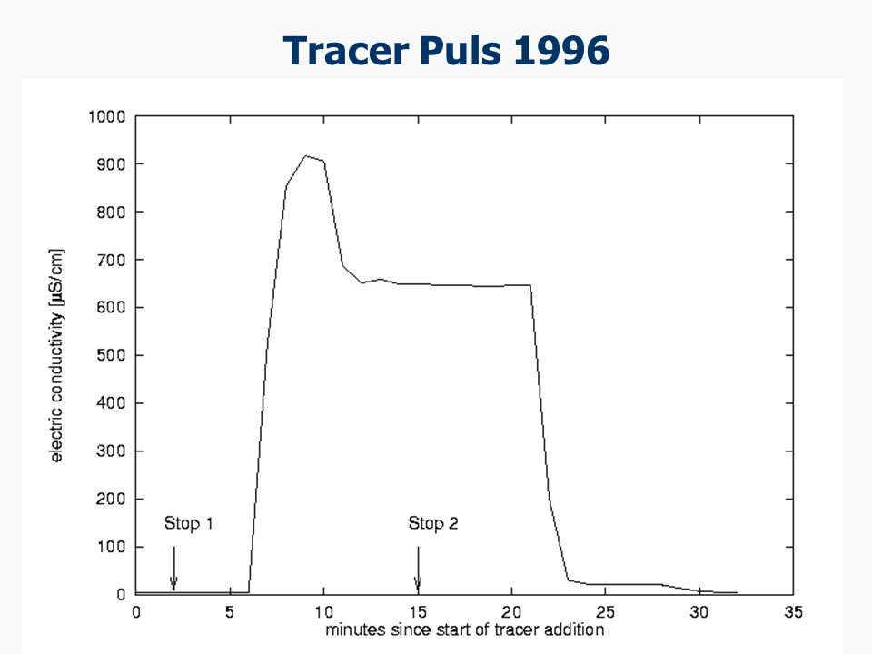 Tracer Puls 1996 The two tracer pulses of 1996 that gave conductivity signals (Deuterium went out in parallel (took some more minutes)