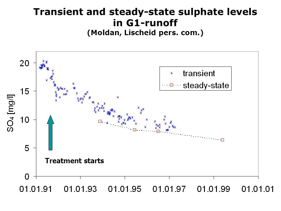 Transient and steady-state sulphate levels in G1-runoff