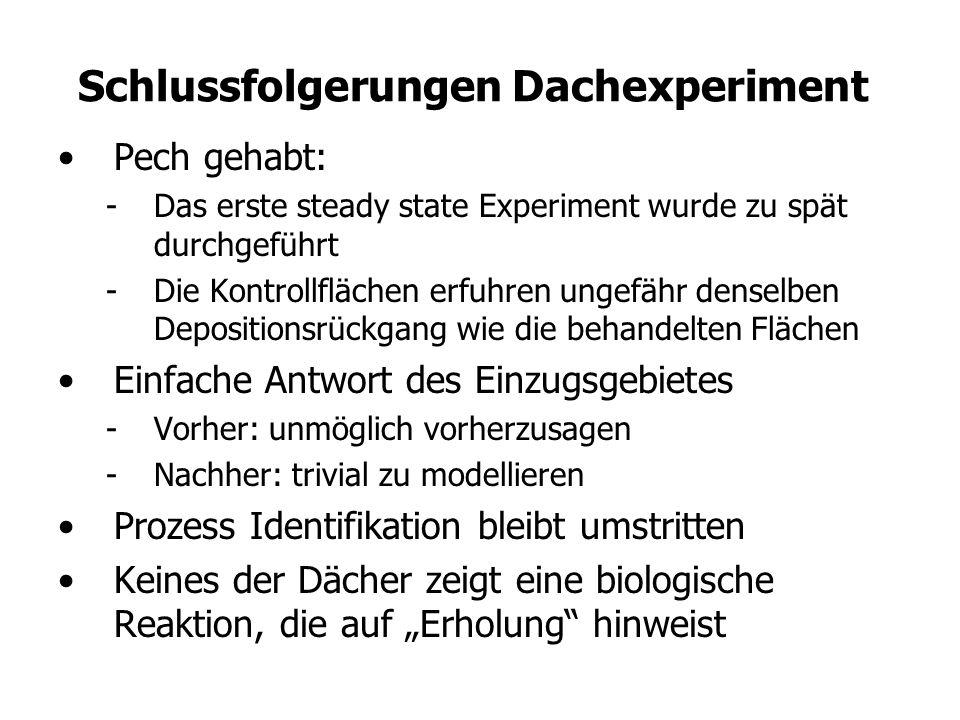 Schlussfolgerungen Dachexperiment