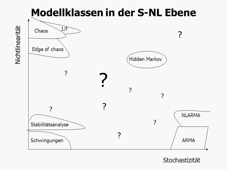Modellklassen in der S-NL Ebene