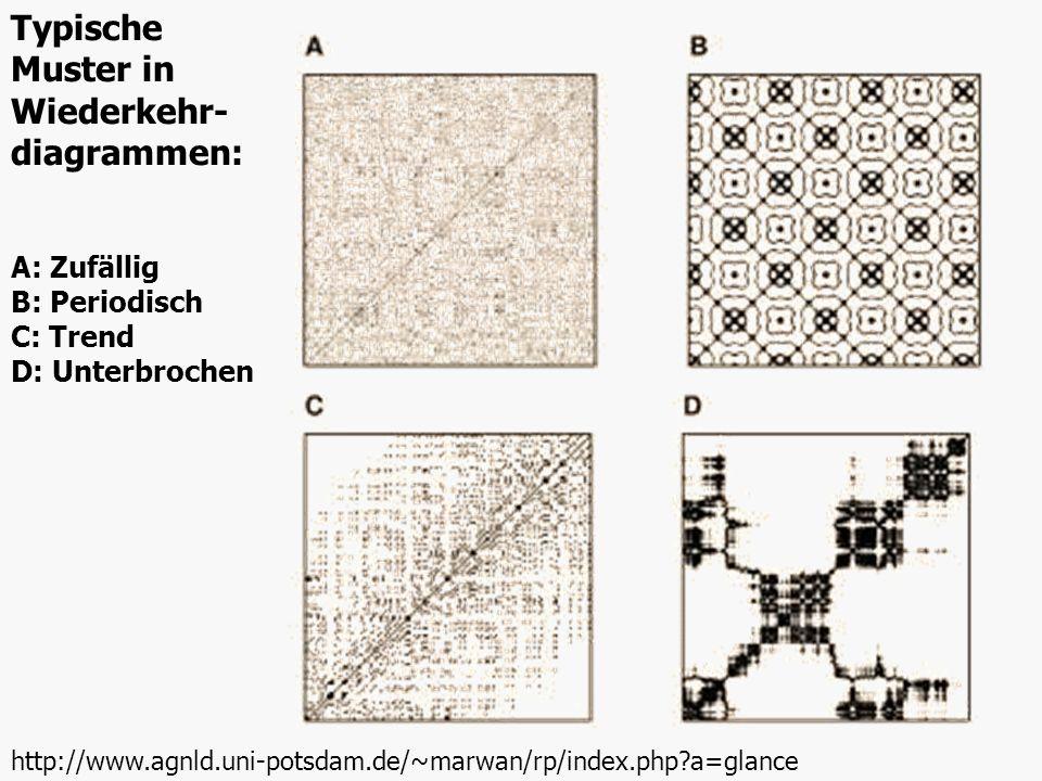 Typische Muster in Wiederkehr-diagrammen: