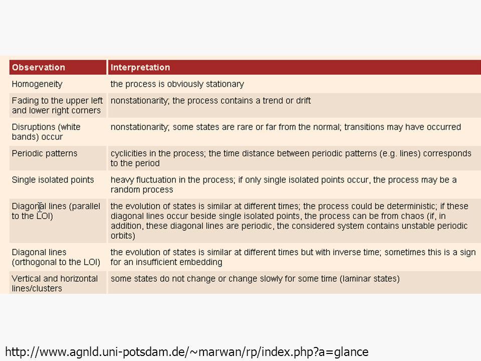 http://www.agnld.uni-potsdam.de/~marwan/rp/index.php a=glance http://www.agnld.uni-potsdam.de/~marwan/rp/index.php a=glance.