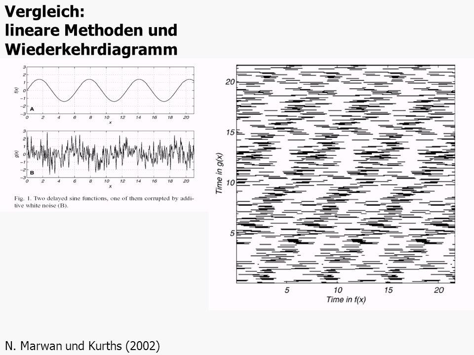 Vergleich: lineare Methoden und Wiederkehrdiagramm