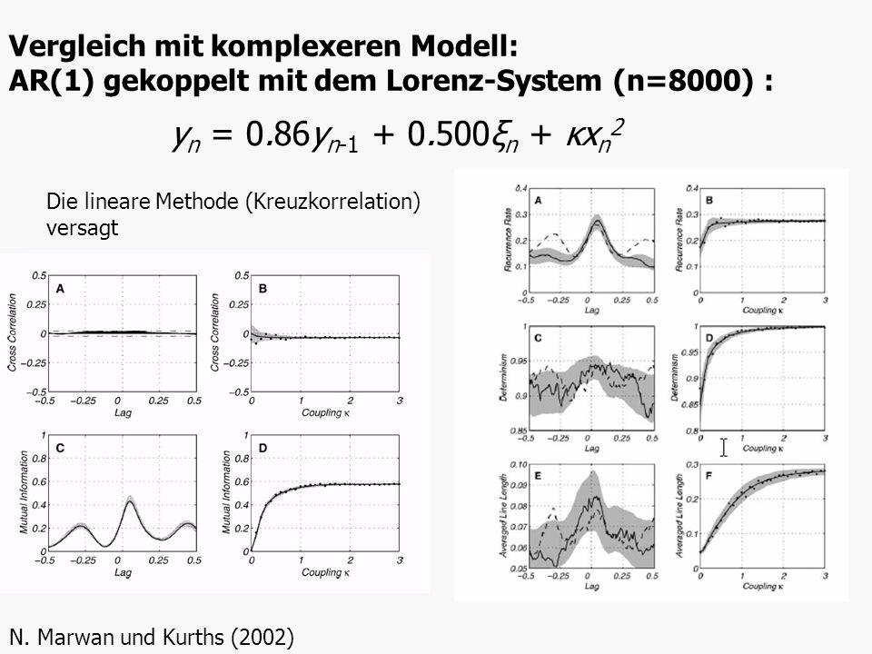 Vergleich mit komplexeren Modell: AR(1) gekoppelt mit dem Lorenz-System (n=8000) :