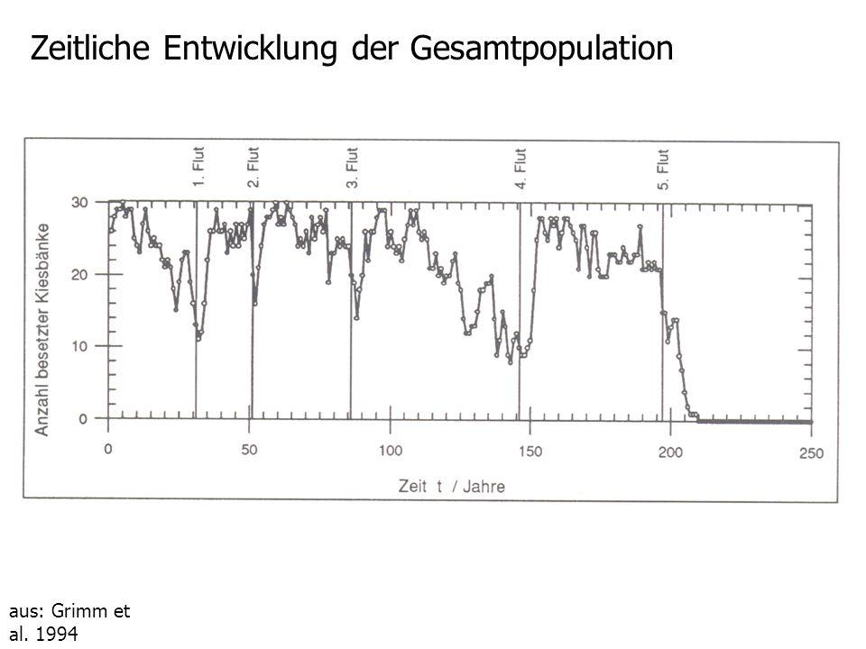 Zeitliche Entwicklung der Gesamtpopulation