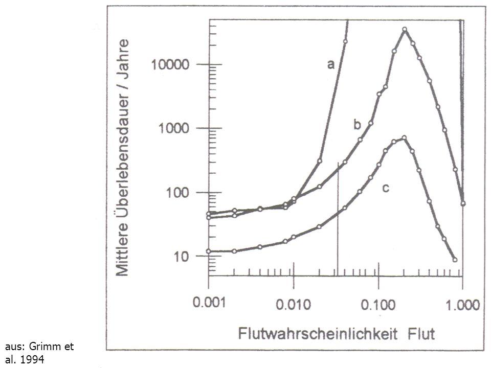 Aus: Grimm et al. (1994) Zeitschrift für Ökologie und Naturschutz 3, 189-195