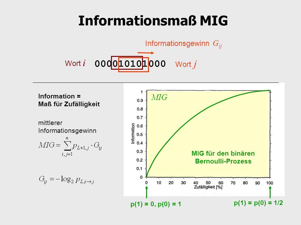 MIG für den binären Bernoulli-Prozess