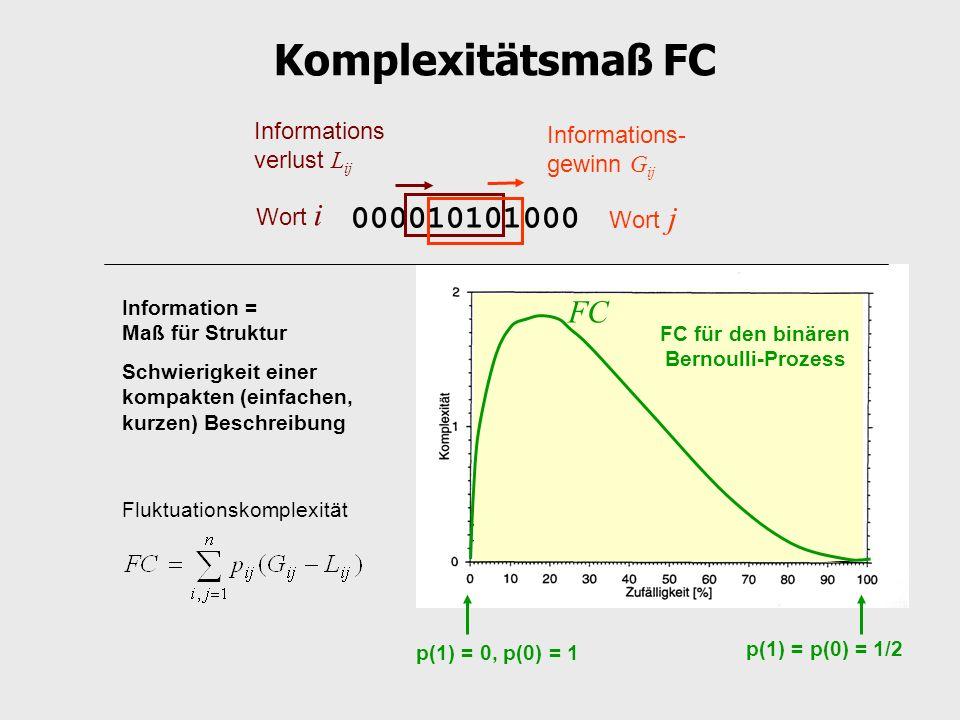 FC für den binären Bernoulli-Prozess