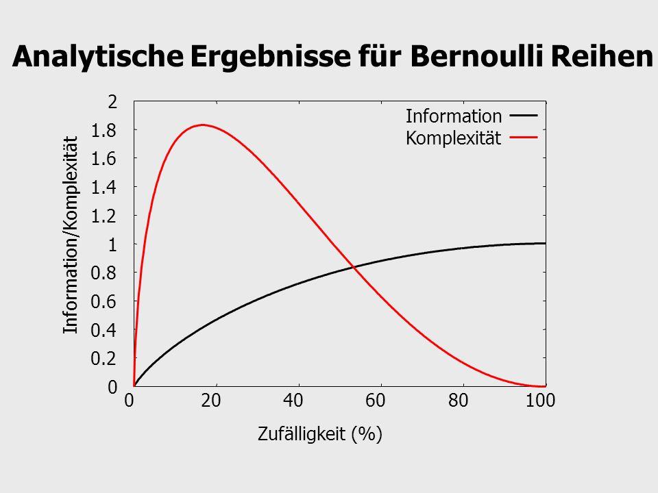 Analytische Ergebnisse für Bernoulli Reihen
