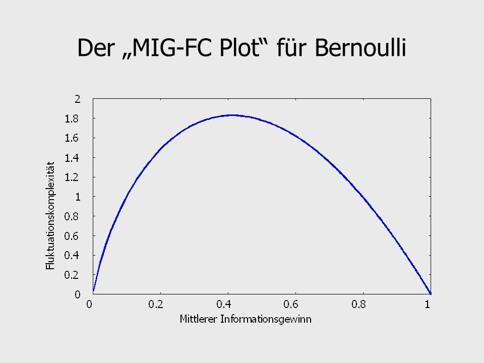 """Der """"MIG-FC Plot für Bernoulli"""