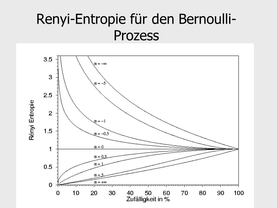 Renyi-Entropie für den Bernoulli-Prozess