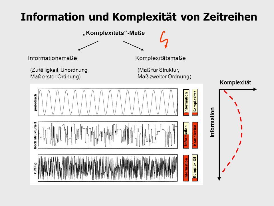 Information und Komplexität von Zeitreihen