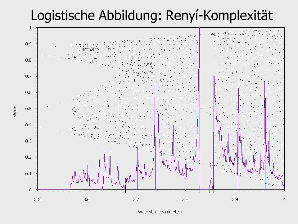 Logistische Abbildung: Renyí-Komplexität