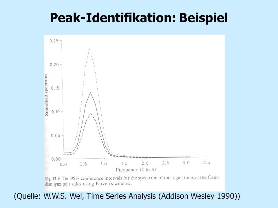 Peak-Identifikation: Beispiel