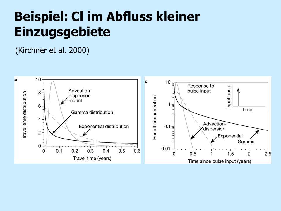 Beispiel: Cl im Abfluss kleiner Einzugsgebiete