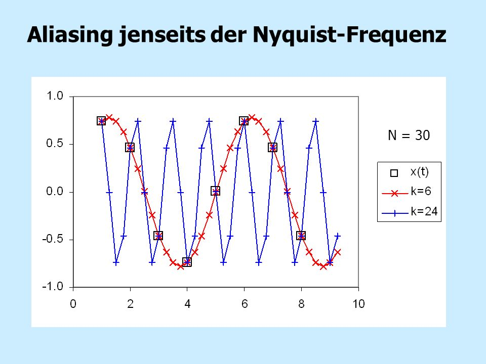 Aliasing jenseits der Nyquist-Frequenz