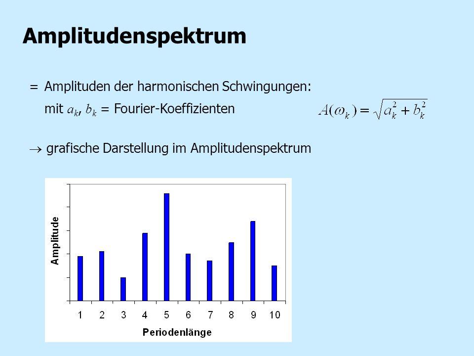 Amplitudenspektrum = Amplituden der harmonischen Schwingungen: