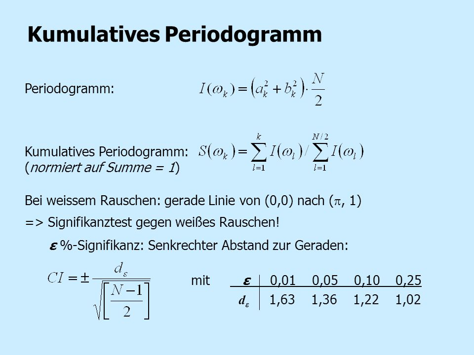 Kumulatives Periodogramm