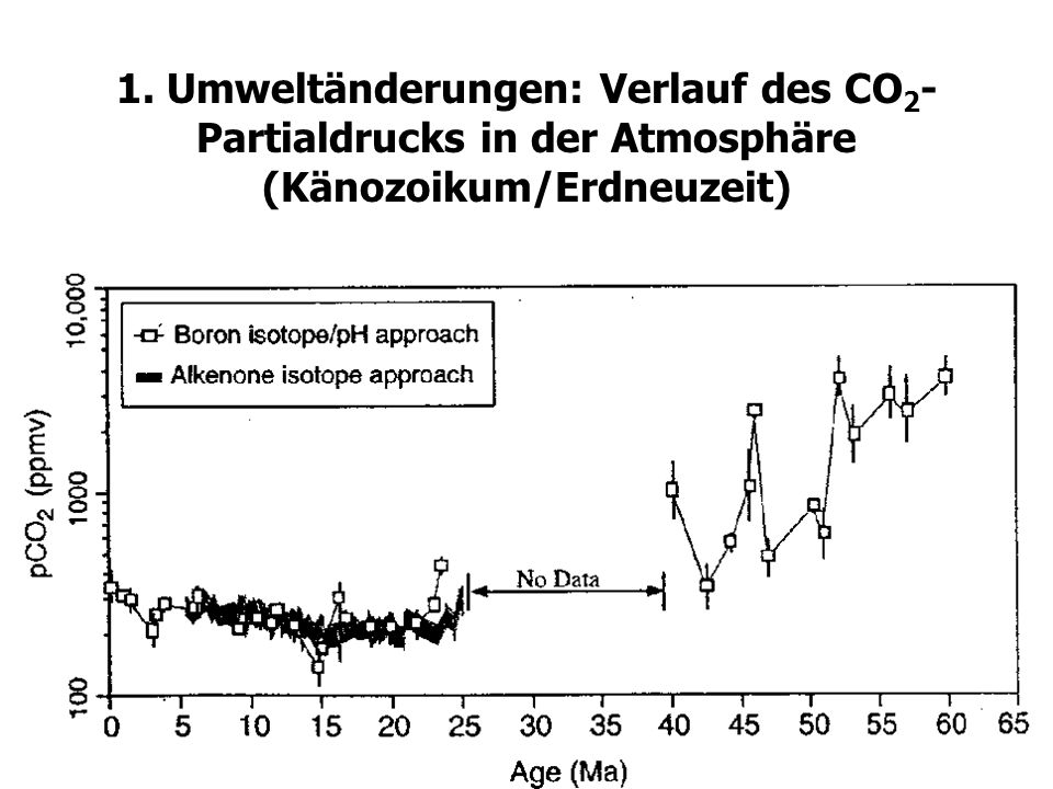 1. Umweltänderungen: Verlauf des CO2-Partialdrucks in der Atmosphäre (Känozoikum/Erdneuzeit)