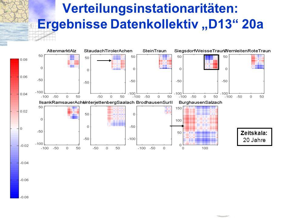 """Verteilungsinstationaritäten: Ergebnisse Datenkollektiv """"D13 20a"""